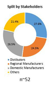 Primary Interview Splits oil and gas pipeline coatings market stakeholders