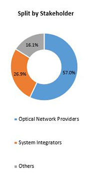 Primary Interview Splits optical networking market stakeholder