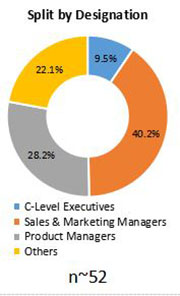 Primary Interview Splits paper core market share by region designations