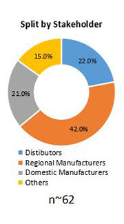 Primary Interview Splits paper core market share by region stakeholders