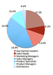 Primary Interview Splits paper cups market synopsis