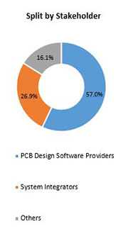 Primary Interview Splits pcb design software market stakeholder
