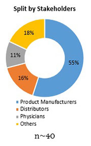Primary Interview Splits pedicle screw system market stakeholders