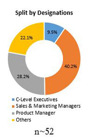Primary Interview Splits pet preforms market designations