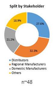 Primary Interview Splits plant based beverages market stakeholder