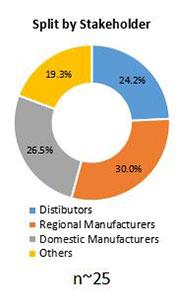 Primary Interview Splits polypropylene yarn market stakeholder