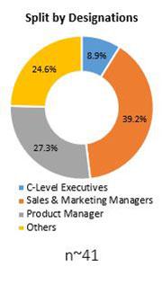 Primary Interview Splits prebiotic ingredients market designations