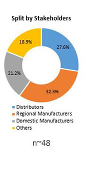 Primary Interview Splits prebiotic ingredients market stakeholders