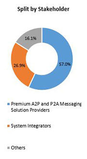 Primary Interview Splits premium a2p and p2a messaging market stakeholders