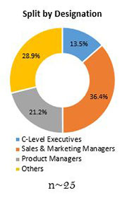 Primary Interview Splits proponal market designation
