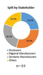 Primary Interview Splits proponal market stakeholder