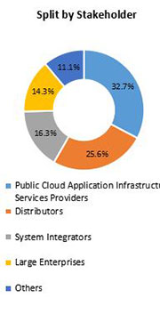 Primary Interview Splits public cloud application infrastructure services market stakeholder