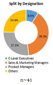 Primary Interview Splits pulse ingredients market designation