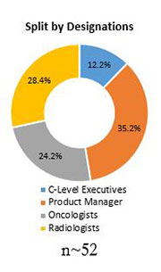 Primary Interview Splits rdiation toxicity treatment market designations