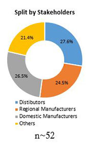 Primary Interview Splits rdiation toxicity treatment market stakeholders