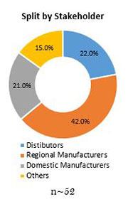 Primary Interview Splits returnable plastic crates market stakeholder