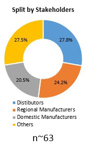 Primary Interview Splits rotational moulding machines market synopsis 2