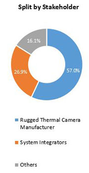 Primary Interview Splits rugged thermal camera market stakeholder
