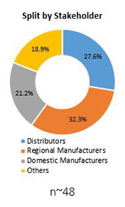 Primary Interview Splits sea bream market stakeholders