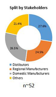 Primary Interview Splits ship repair and maintenance services market stakeholder