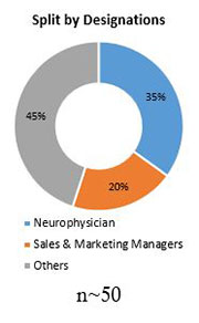 Primary Interview Splits sleep apnea diagnostic system market designations