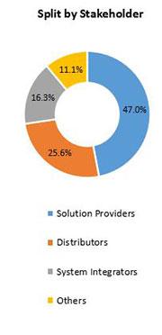 Primary Interview Splits smart factory market stakeholder