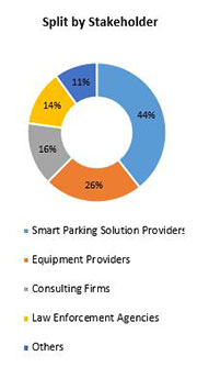 Primary Interview Splits smart parking market stakeholder