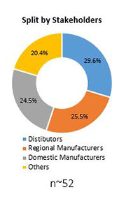 Primary Interview Splits soft magnetic composites market stakeholders