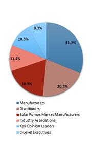 Primary Interview Splits solar pumps market primary splits