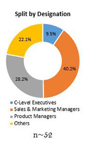 Primary Interview Splits solid board market designation