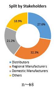 Primary Interview Splits spirulina powder market stakeholders