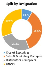 Primary Interview Splits split by designation e tailing solutions market