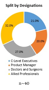 Primary Interview Splits split by designations specialty active pharmaceutical ingredients market