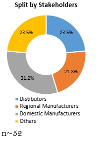 Primary Interview Splits split by stakeholder automotive coolant aftermarket