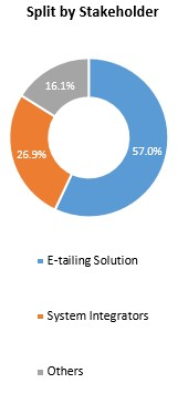 Primary Interview Splits split by stakeholder e tailing solutions market