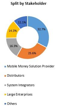 Primary Interview Splits split by stakeholder mobile money market