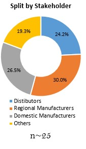 Primary Interview Splits split by stakeholder polypropylene market