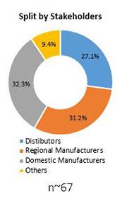 Primary Interview Splits steel drums market stakeholder