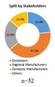 Primary Interview Splits surface protection films market stakeholders