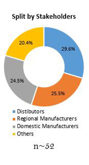 Primary Interview Splits synchronous condenser market stakeholders