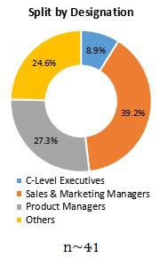 Primary Interview Splits technical enzymes market designatioon