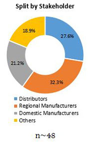Primary Interview Splits technical enzymes market stakeholder