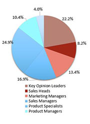 Primary Interview Splits temperature controlled packaging solutions market share synopsis