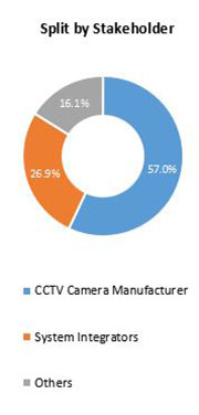 Primary Interview Splits temperature detection screen market stakeholder
