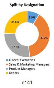 Primary Interview Splits thioglycolate market designation
