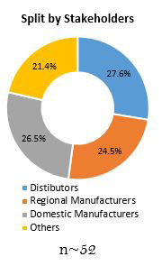 Primary Interview Splits tissue engineered skin substitute market stakeholders