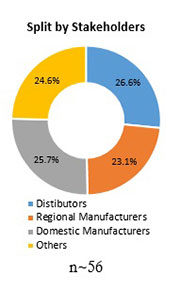 Primary Interview Splits tissue paper converting machines market stakeholders