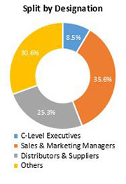 Primary Interview Splits unified communication as a service market designation