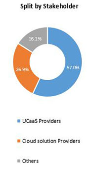 Primary Interview Splits unified communication as a service market stakeholder