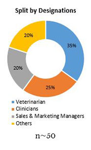 Primary Interview Splits veterinary biologics market designations